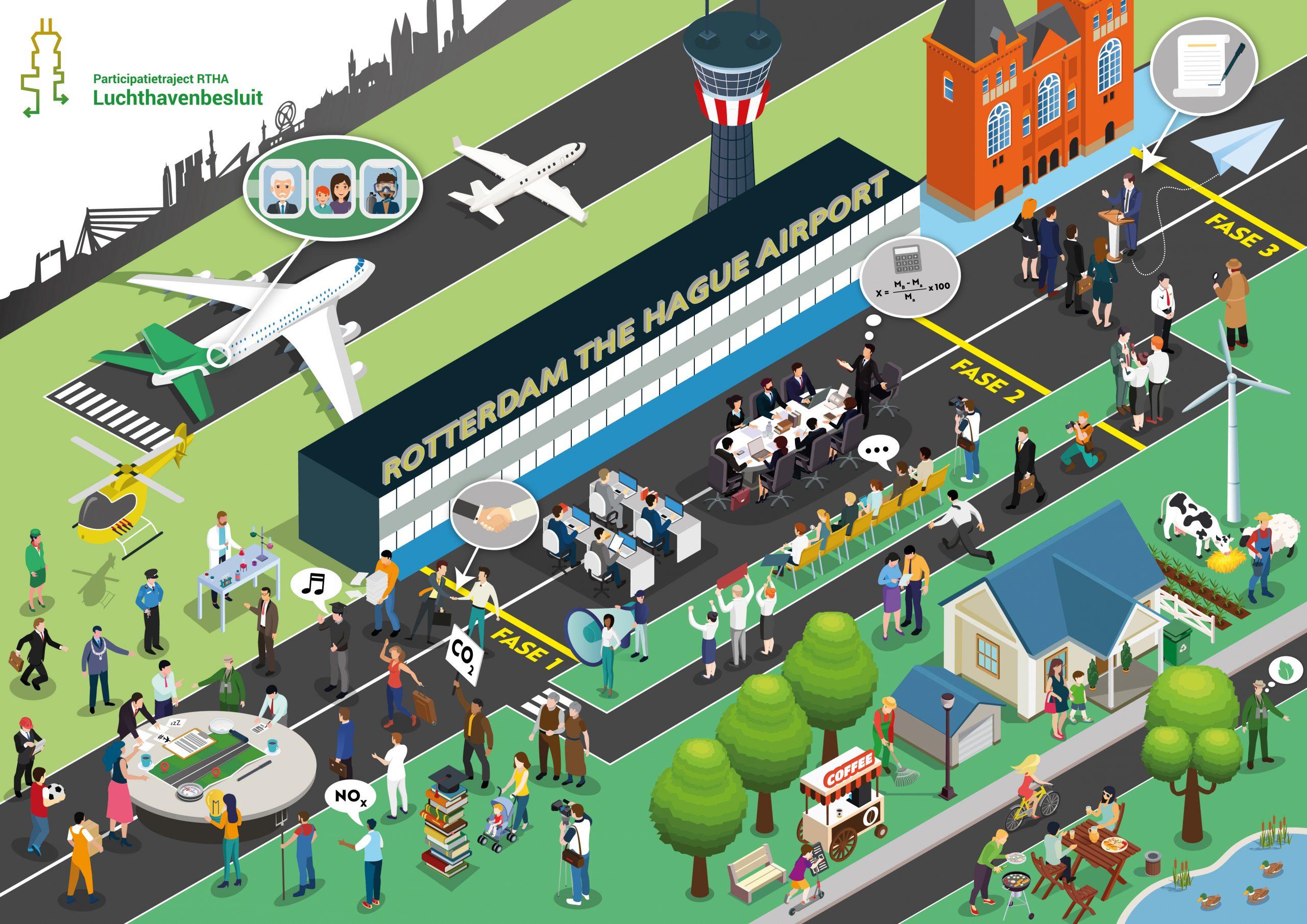 Planning luchthavenbesluit